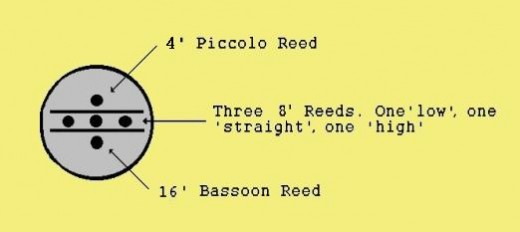 Reed Configurations